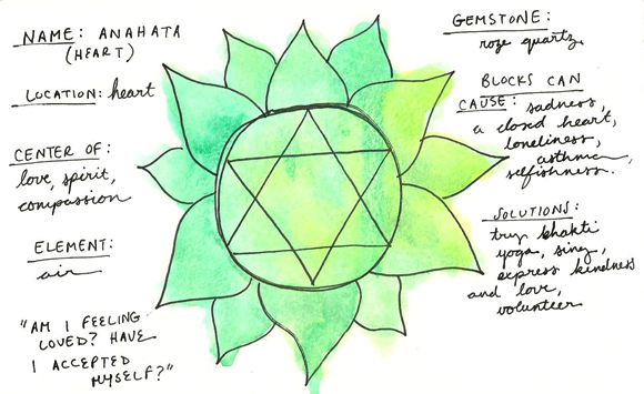 how to open the heart chakra in minutes